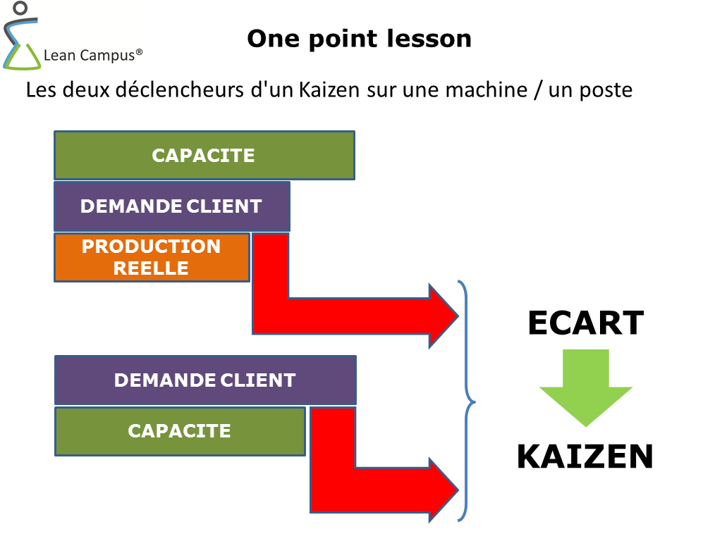 formation les indispensables du lean / lean campus
